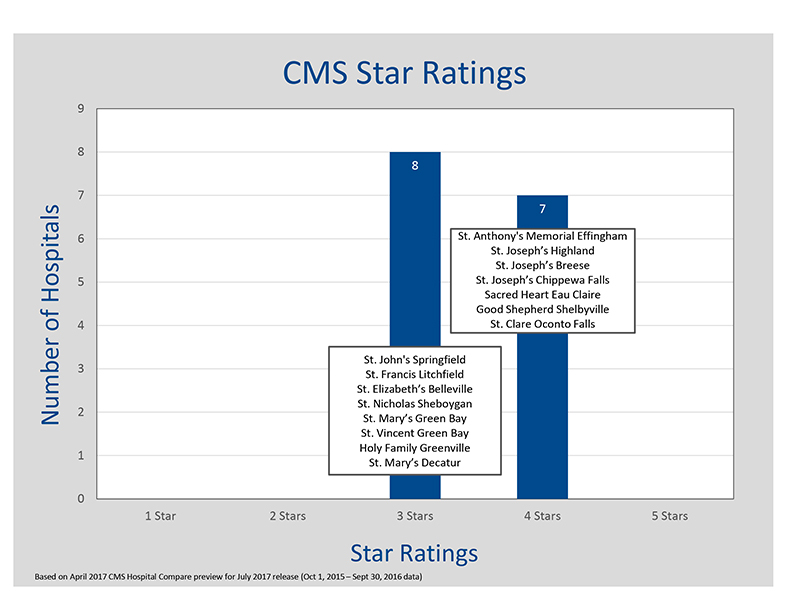 CMS-Star-Ratings-04-2017-preview-07-2017-release-(6).jpg